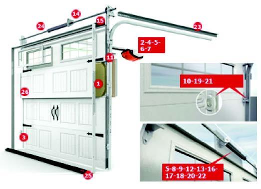A diagram of Environmental Door's 26-point Garage Door safety checklist